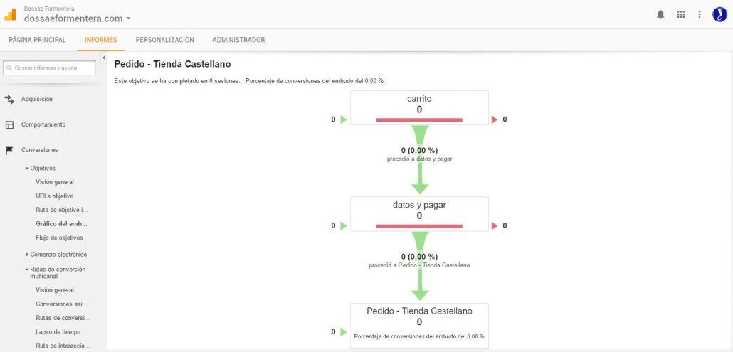 Creación de Embudos de Conversión en Google Analytics - Gráfico-Embudo-Conversión