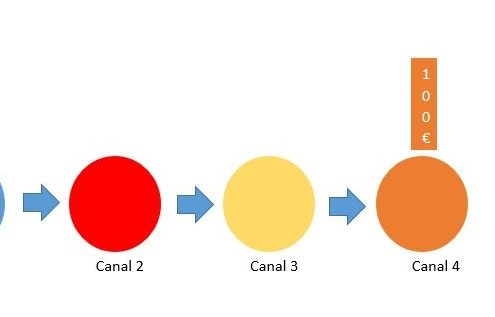Modelos de Atribución de Google Analytics