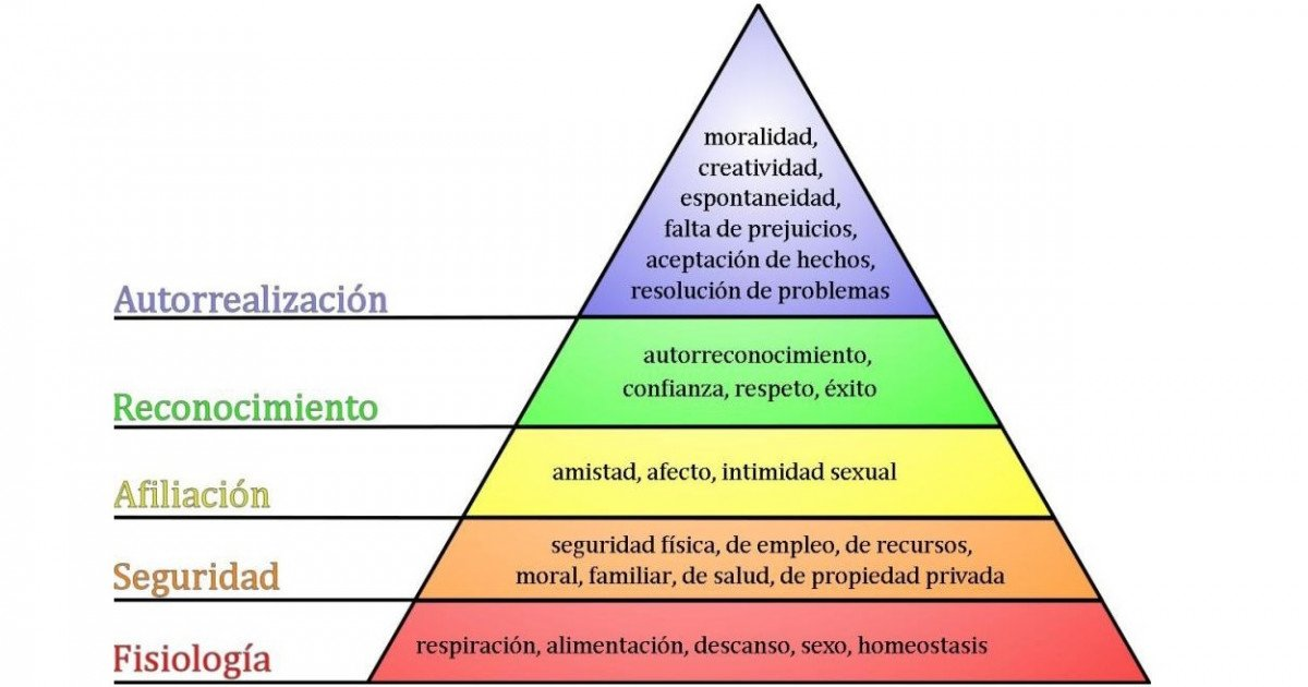 Pirámide de Maslow donde se gradúan las necesidades por estadios