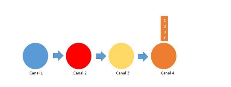 ¿Qué son los Modelos de Atribución de Google Analytics?