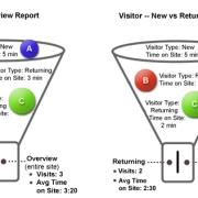 Dimensiones y Métricas en Google Analytics