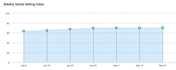 Evolución semanal del SSI de LinkedIn