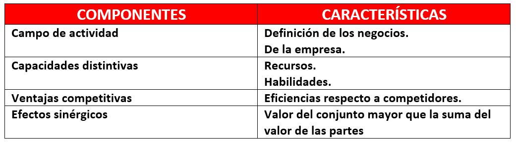 Componentes de la dirección estratégica