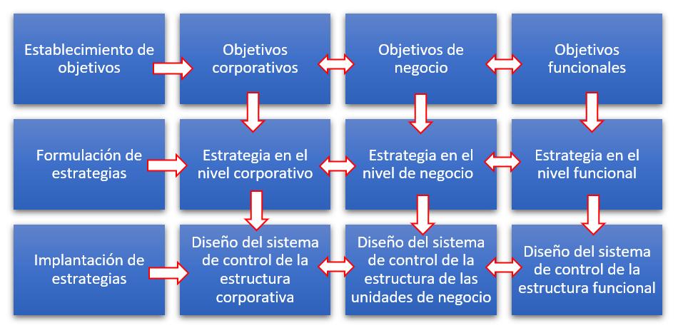 Niveles de la estrategia de empresa y unidades de negocio