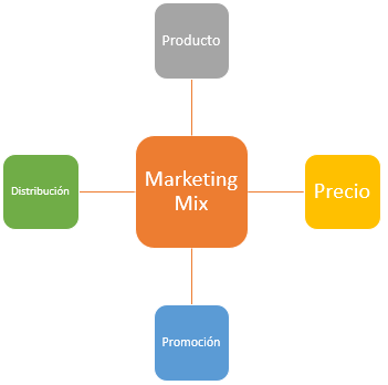 Las 4P's del Marketing Mix