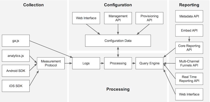 Fases del funcionamiento de Google Analytics