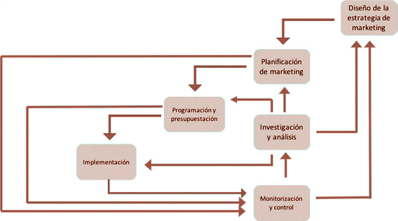 Modelo de relación entre los elementos del marketing mix centrados en el cliente