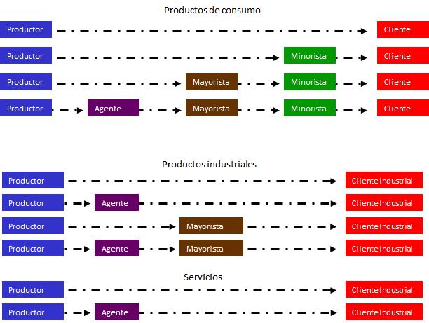 Fuerzas que determinan la extensión del canal y su estrategia