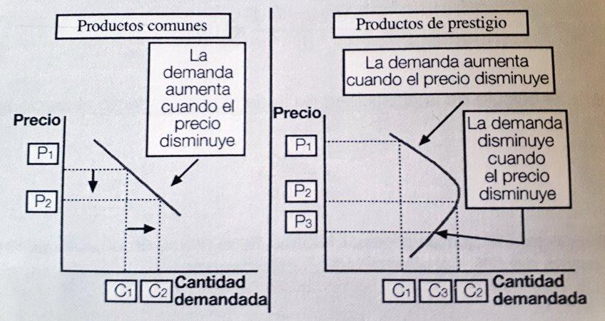 Elasticidad de la demanda de productos comunes y productos de prestigio
