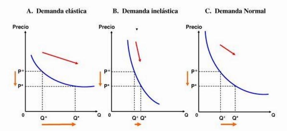 Gráfica de la elasticidad de la demanda