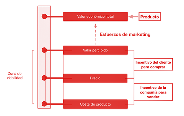 Framework for Marketing Strategy Formation HBR, adaptada por EAE