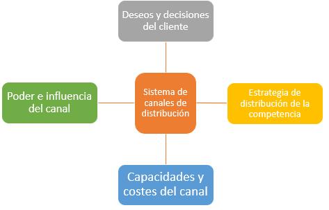 Fuerzas que actúan y afectan a la estrategia del canal