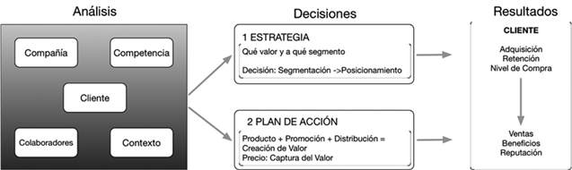 Integración del proceso estratégico marketing mix