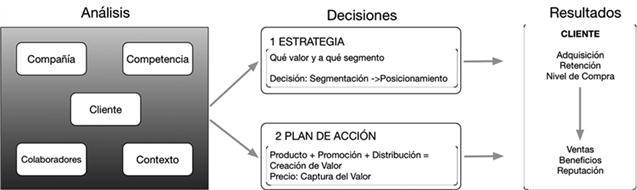 Integración del proceso estratégico marketing mix