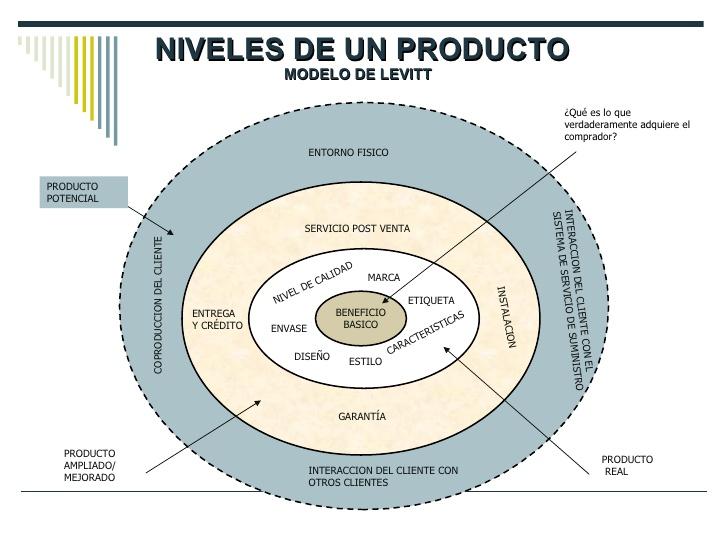 Niveles de las funciones de un producto