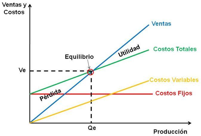 Saber calcular el punto de equilibrio es importante en toda estrategia